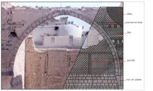Figure 1 Schéma reconstituant l''utilisation du libn et l'alternance des pierres, dans la façade de l'īwān dar Ḥafiẓ bik al-ʻAẓīm (XVIIIe siècle) de Damas. © Imane Fayyad